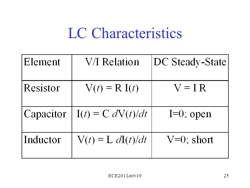 ECE201 Lect-1925 LC Characteristics