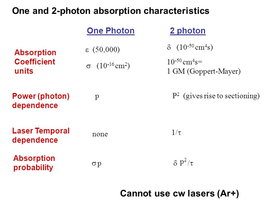 One Photon2 photon Absorption probability Absorption Coefficient units (50,000) (10 -16 cm 2 ) (10 -50 cm 4 s) 10 -50 cm 4 s= 1 GM (Goppert-Mayer) Power (photon) dependence pP 2 (gives rise to sectioning) Laser Temporal dependence none 1/ p p2p2 / One and 2-photon absorption characteristics Cannot use cw lasers (Ar+)