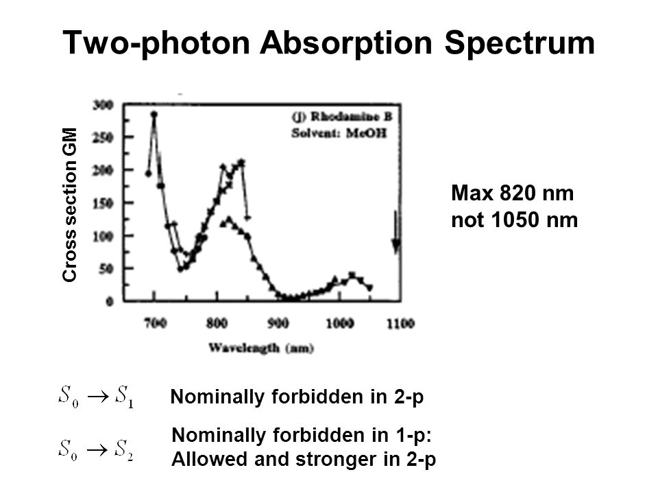 Cross section GM Max 820 nm not 1050 nm Two-photon Absorption Spectrum Nominally forbidden in 2-p Nominally forbidden in 1-p: Allowed and stronger in 2-p