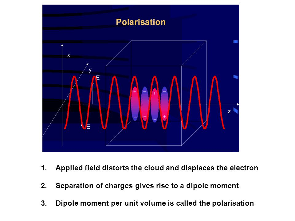 1.Applied field distorts the cloud and displaces the electron 2.Separation of charges gives rise to a dipole moment 3.Dipole moment per unit volume is called the polarisation
