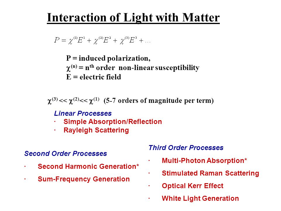 Interaction of Light with Matter P = induced polarization, (n) = n th order non-linear susceptibility E = electric field Linear Processes · Simple Abs