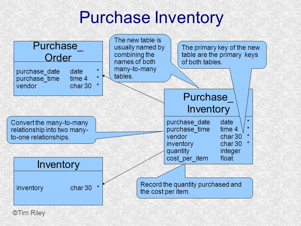 Purchase Inventory ©Tim Riley Purchase_ Order purchase_datedate* purchase_timetime 4* vendorchar 30* Inventory inventorychar 30* Purchase_ Inventory purchase_datedate* purchase_timetime 4* vendorchar 30* inventorychar 30* quantityinteger cost_per_itemfloat Convert the many-to-many relationship into two many- to-one relationships.