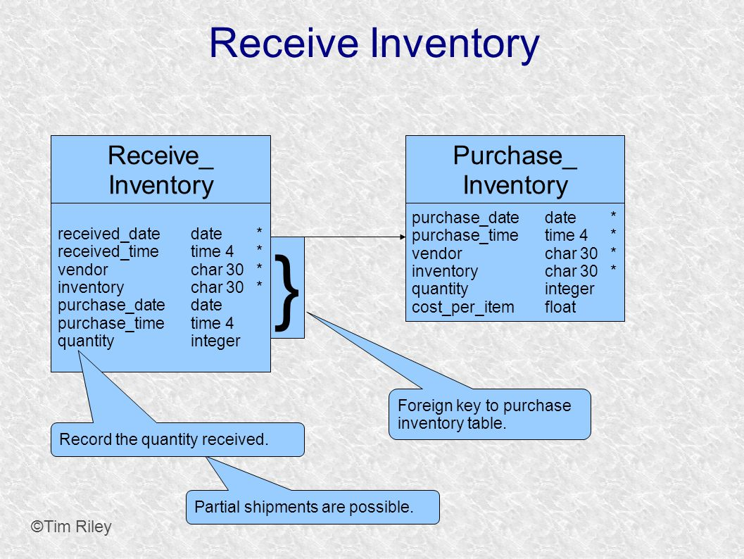 Receive Inventory ©Tim Riley Purchase_ Inventory purchase_datedate* purchase_timetime 4* vendorchar 30* inventorychar 30* quantityinteger cost_per_itemfloat Receive_ Inventory received_datedate* received_timetime 4* vendorchar 30* inventorychar 30* purchase_datedate purchase_timetime 4 quantityinteger Partial shipments are possible.