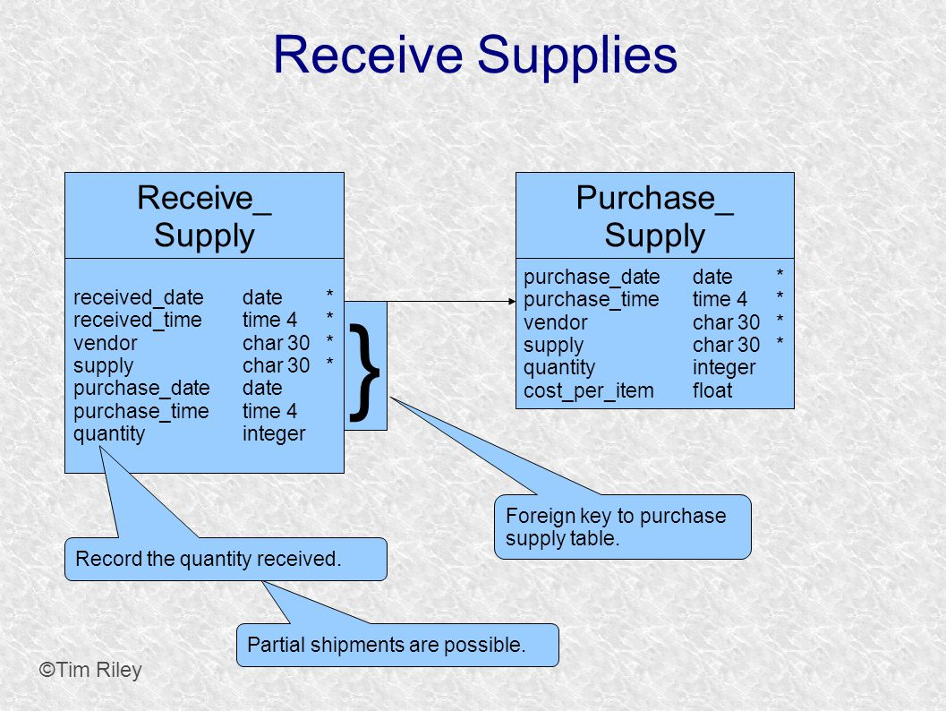 Receive Supplies ©Tim Riley Purchase_ Supply purchase_datedate* purchase_timetime 4* vendorchar 30* supplychar 30* quantityinteger cost_per_itemfloat Receive_ Supply received_datedate* received_timetime 4* vendorchar 30* supplychar 30* purchase_datedate purchase_timetime 4 quantityinteger Partial shipments are possible.