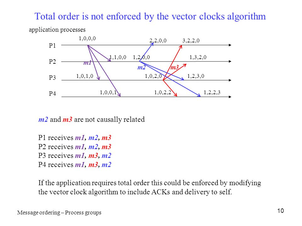 10 Total order is not enforced by the vector clocks algorithm application processes P1 P2 P3 P4 1,0,0,0 3,2,2,0 1,0,1,0 1,0,2,2 1,0,2,0 m2 and m3 are