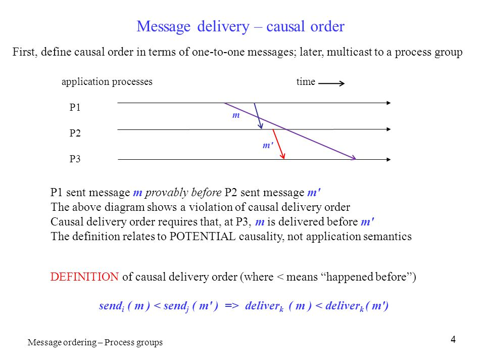 4 Message delivery – causal order P1 sent message m provably before P2 sent message m' The above diagram shows a violation of causal delivery order Ca