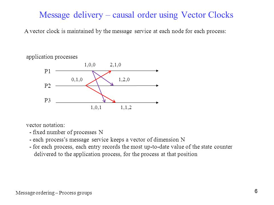 6 Message delivery – causal order using Vector Clocks application processes P1 P2 P3 A vector clock is maintained by the message service at each node