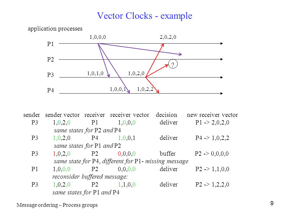9 Vector Clocks - example application processes P1 P2 P3 P4 1,0,0,02,0,2,0 1,0,1,0 1,0,2,2 1,0,2,0 sender sender vector receiver receiver vector decis