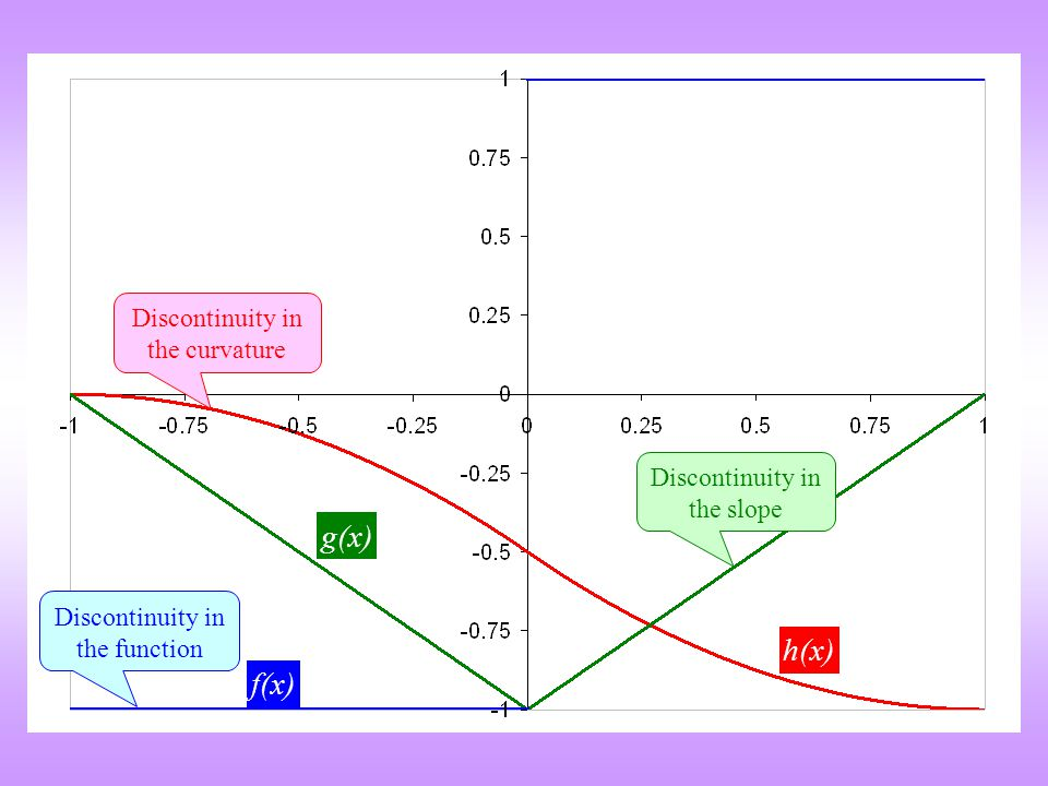 f(x) g(x) h(x) Discontinuity in the function Discontinuity in the slope Discontinuity in the curvature