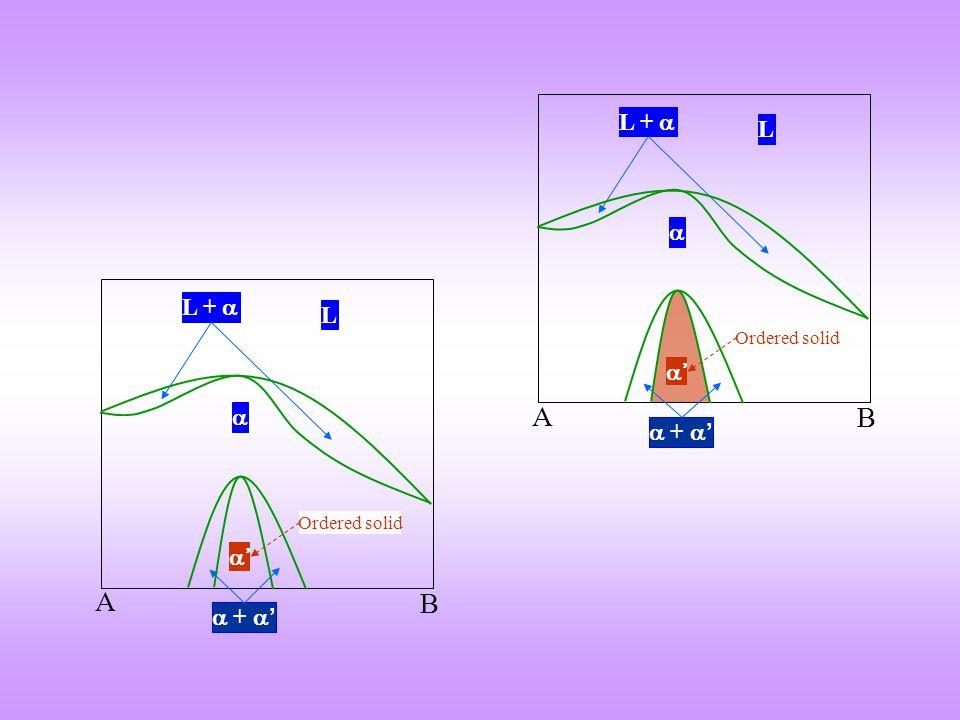 A B L L + + Ordered solid A B L L + + Ordered solid