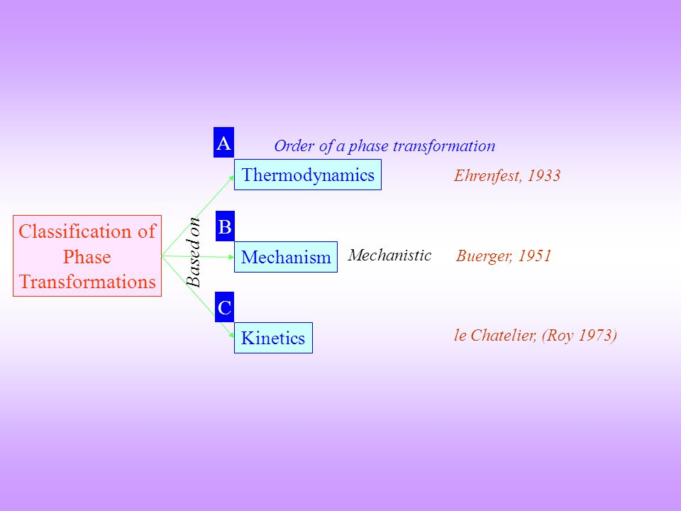 Classification of Phase Transformations Mechanism Kinetics Thermodynamics Based on Mechanistic Ehrenfest, 1933 Buerger, 1951 le Chatelier, (Roy 1973)