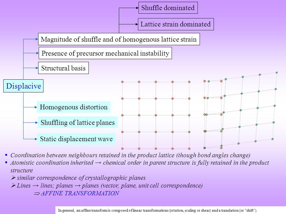 Displacive Homogenous distortion Shuffling of lattice planes Static displacement wave Magnitude of shuffle and of homogenous lattice strain Presence o