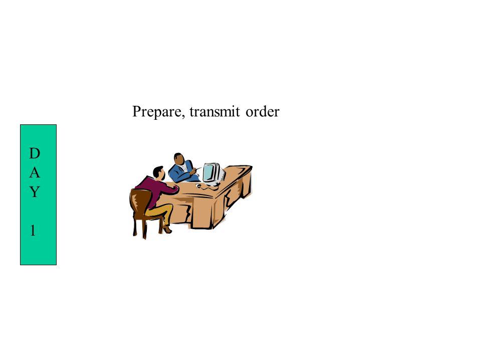 DAY1DAY1 Prepare, transmit order