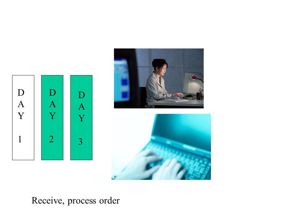 DAY1DAY1 DAY2DAY2 DAY3DAY3 DAY3DAY3 Receive, process order