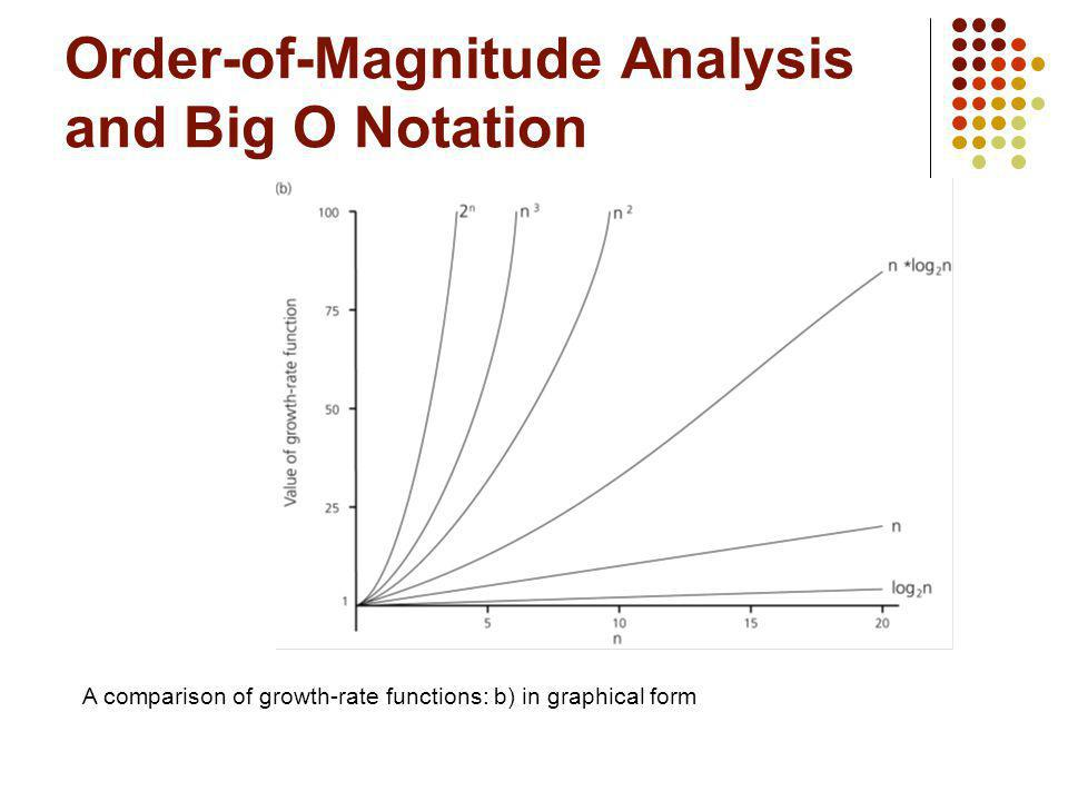Order-of-Magnitude Analysis and Big O Notation A comparison of growth-rate functions: b) in graphical form