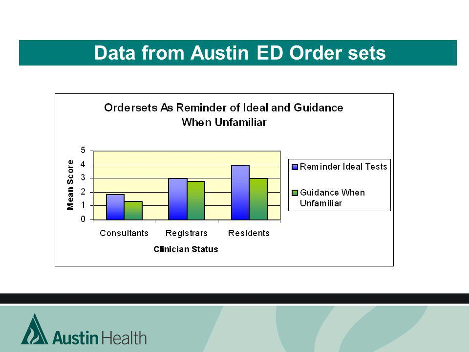 Data from Austin ED Order sets