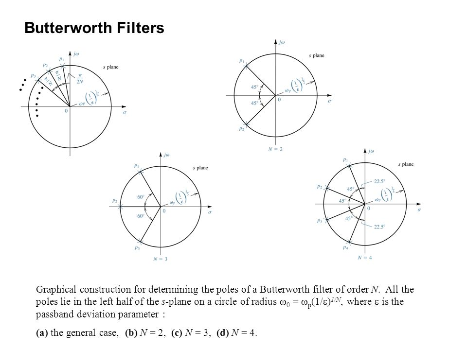 Graphical construction for determining the poles of a Butterworth filter of order N. All the poles lie in the left half of the s-plane on a circle of