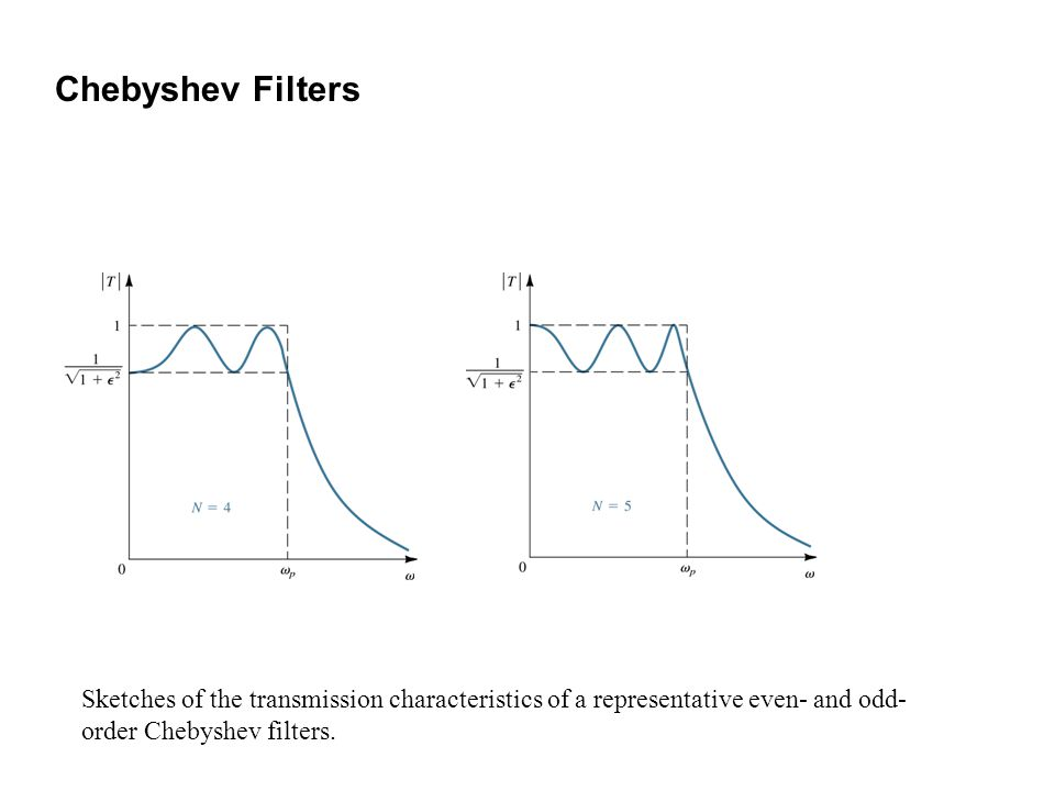 Sketches of the transmission characteristics of a representative even- and odd- order Chebyshev filters. Chebyshev Filters