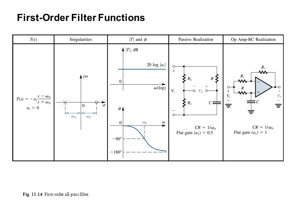 Fig. 11.14 First-order all-pass filter. First-Order Filter Functions