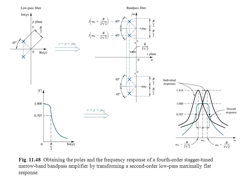 Fig. 11.48 Obtaining the poles and the frequency response of a fourth-order stagger-tuned narrow-band bandpass amplifier by transforming a second-orde
