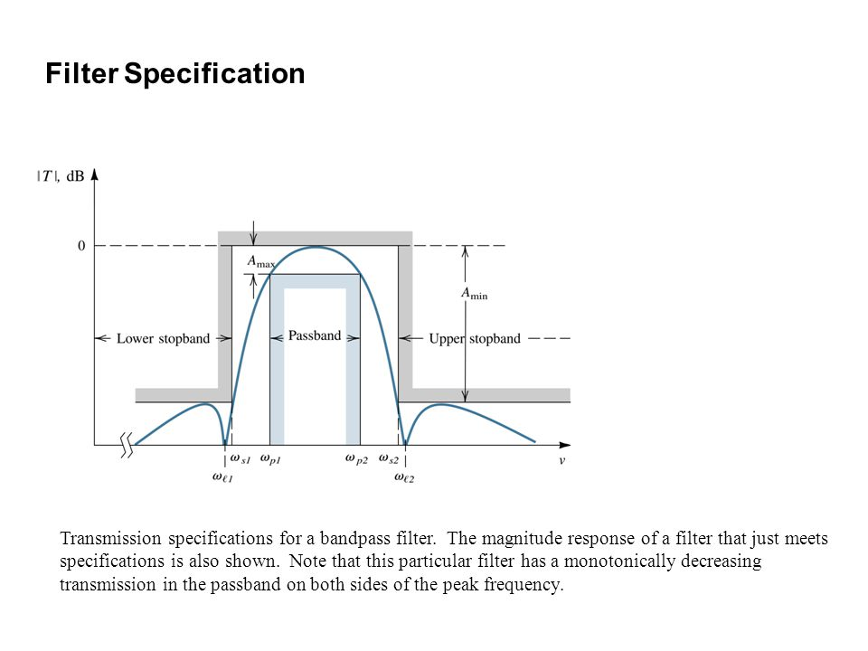 Transmission specifications for a bandpass filter. The magnitude response of a filter that just meets specifications is also shown. Note that this par