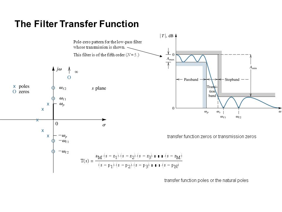 Pole-zero pattern for the low-pass filter whose transmission is shown. This filter is of the fifth order (N = 5.) The Filter Transfer Function