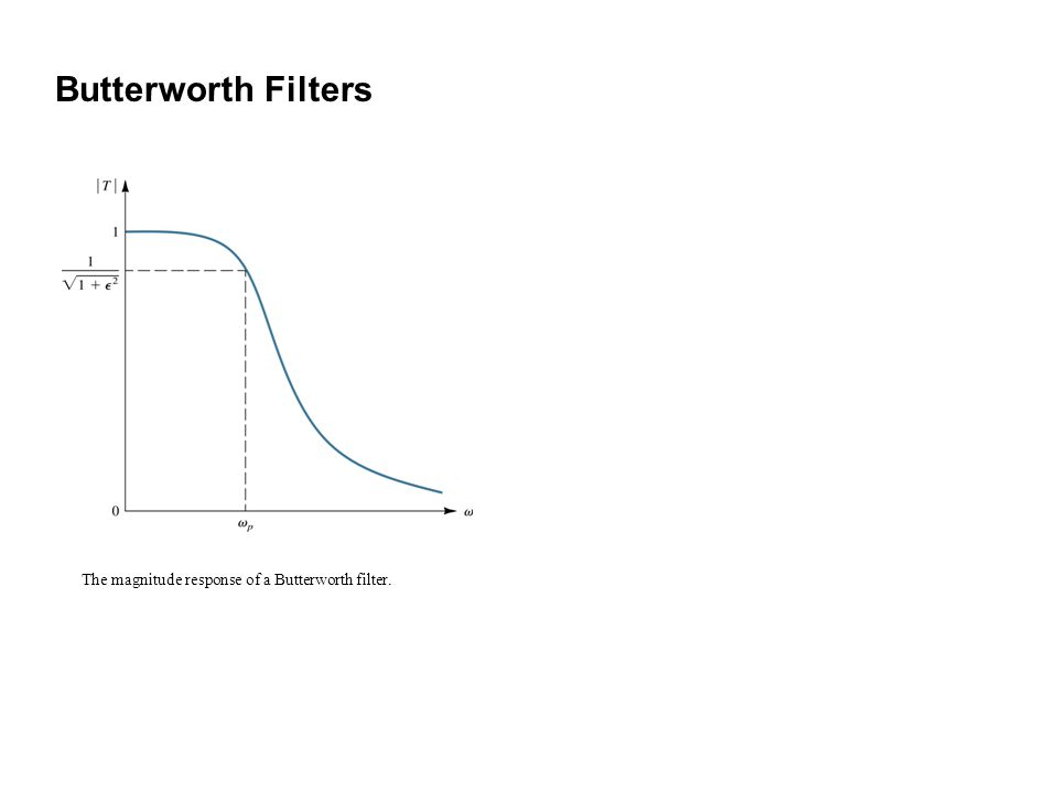 The magnitude response of a Butterworth filter. Butterworth Filters