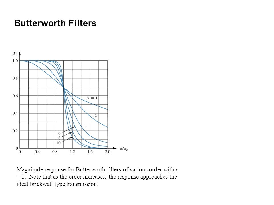 Magnitude response for Butterworth filters of various order with = 1. Note that as the order increases, the response approaches the ideal brickwall ty