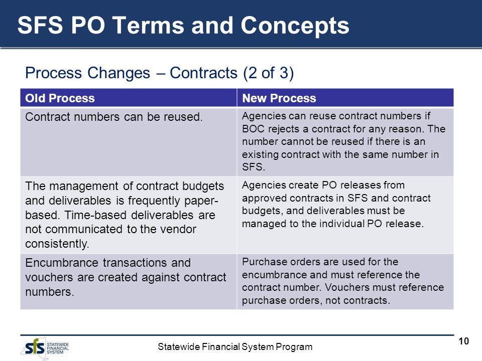 Statewide Financial System Program 10 Process Changes – Contracts (2 of 3) SFS PO Terms and Concepts Old ProcessNew Process Contract numbers can be reused.