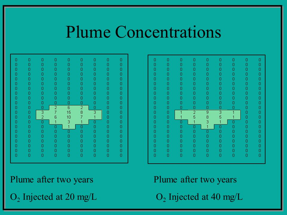 Plume Concentrations Plume after two years O 2 Injected at 20 mg/L O 2 Injected at 40 mg/L