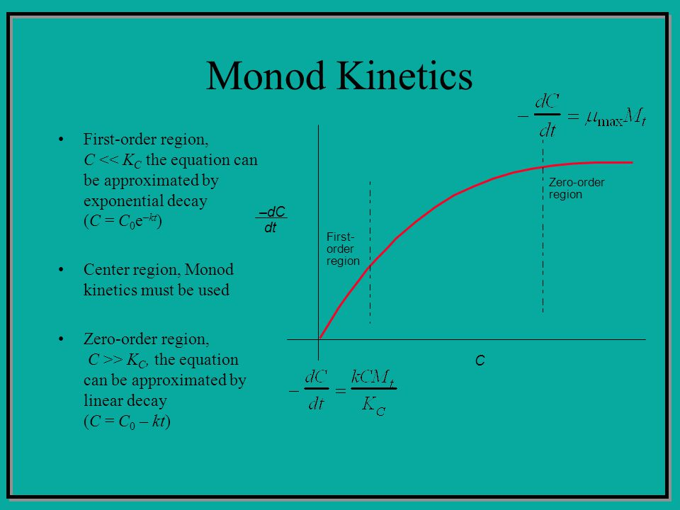 Monod Kinetics First-order region, C << K C the equation can be approximated by exponential decay (C = C 0 e –kt ) Center region, Monod kinetics must