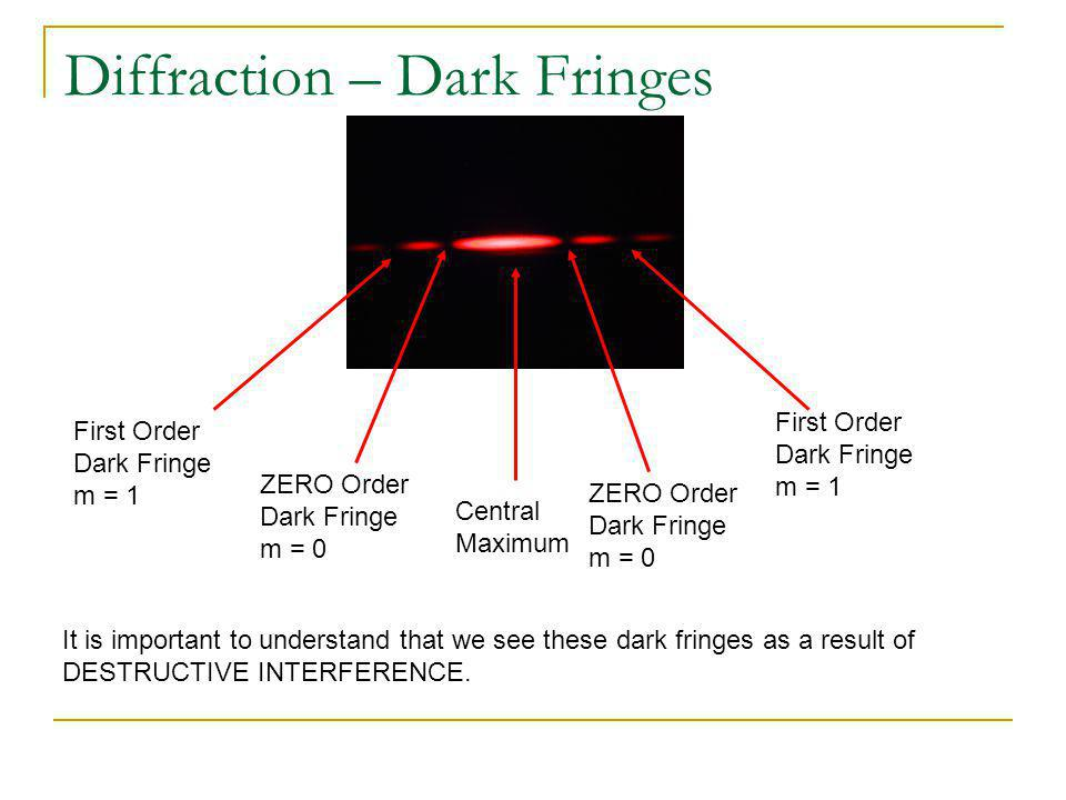 Diffraction – Dark Fringes Central Maximum ZERO Order Dark Fringe m = 0 ZERO Order Dark Fringe m = 0 First Order Dark Fringe m = 1 First Order Dark Fr