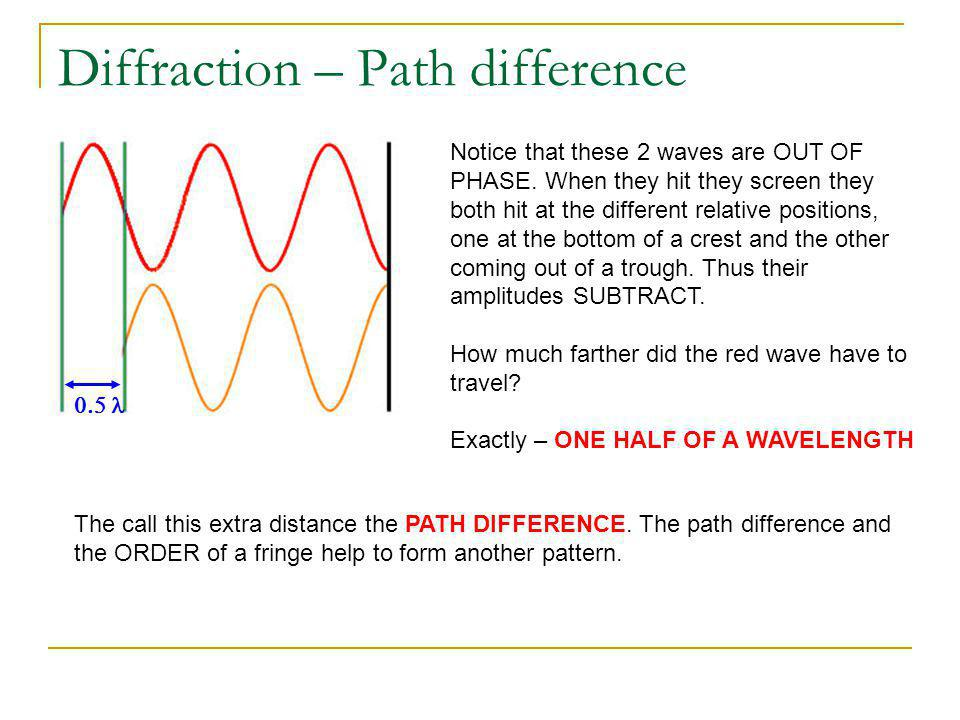 Diffraction – Path difference Notice that these 2 waves are OUT OF PHASE. When they hit they screen they both hit at the different relative positions,