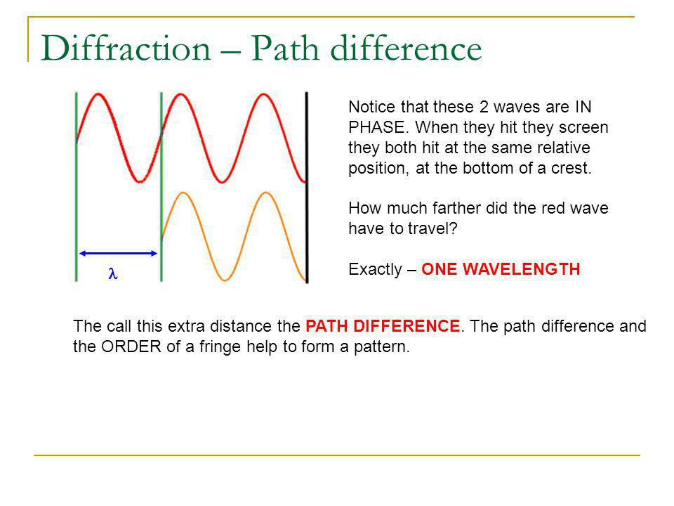 Diffraction – Path difference Notice that these 2 waves are IN PHASE. When they hit they screen they both hit at the same relative position, at the bo