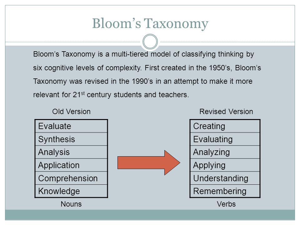 Evaluate Synthesis Analysis Application Comprehension Knowledge Creating Evaluating Analyzing Applying Understanding Remembering Blooms Taxonomy is a multi-tiered model of classifying thinking by six cognitive levels of complexity.
