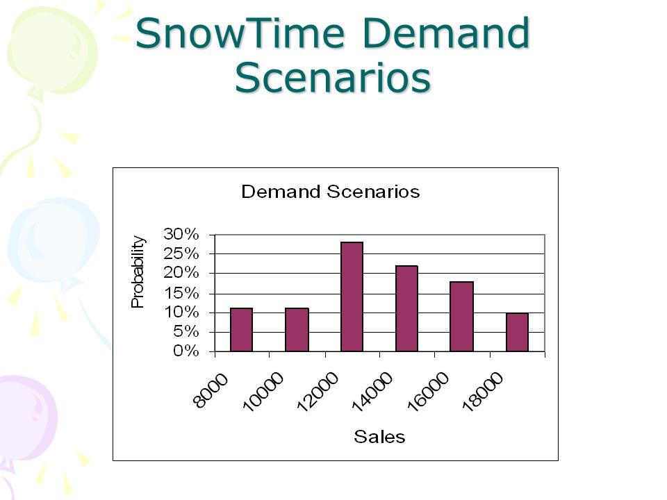 SnowTime Demand Scenarios