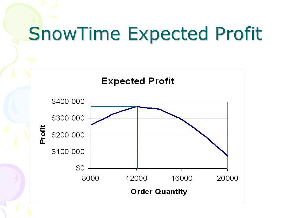 SnowTime Expected Profit