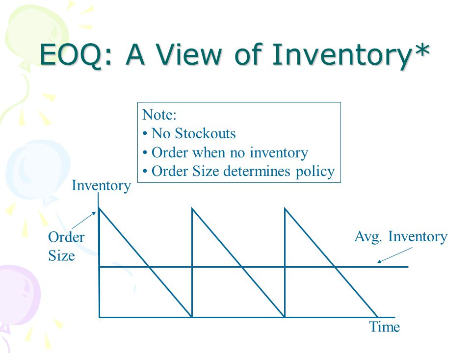 EOQ: A View of Inventory* Time Inventory Order Size Note: No Stockouts Order when no inventory Order Size determines policy Avg. Inventory
