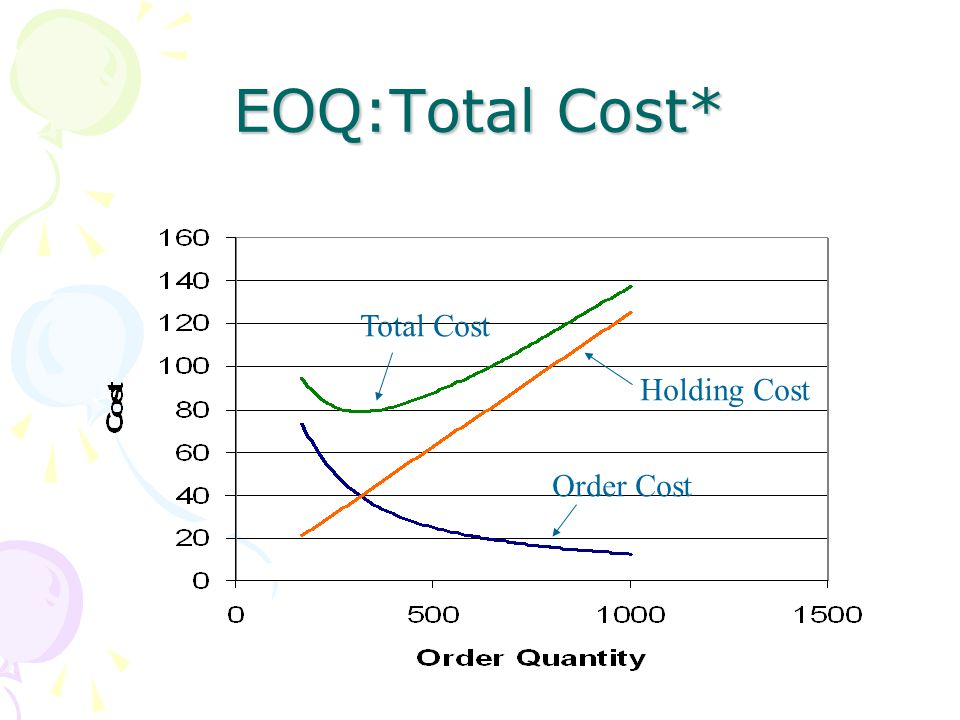 EOQ:Total Cost* Total Cost Order Cost Holding Cost
