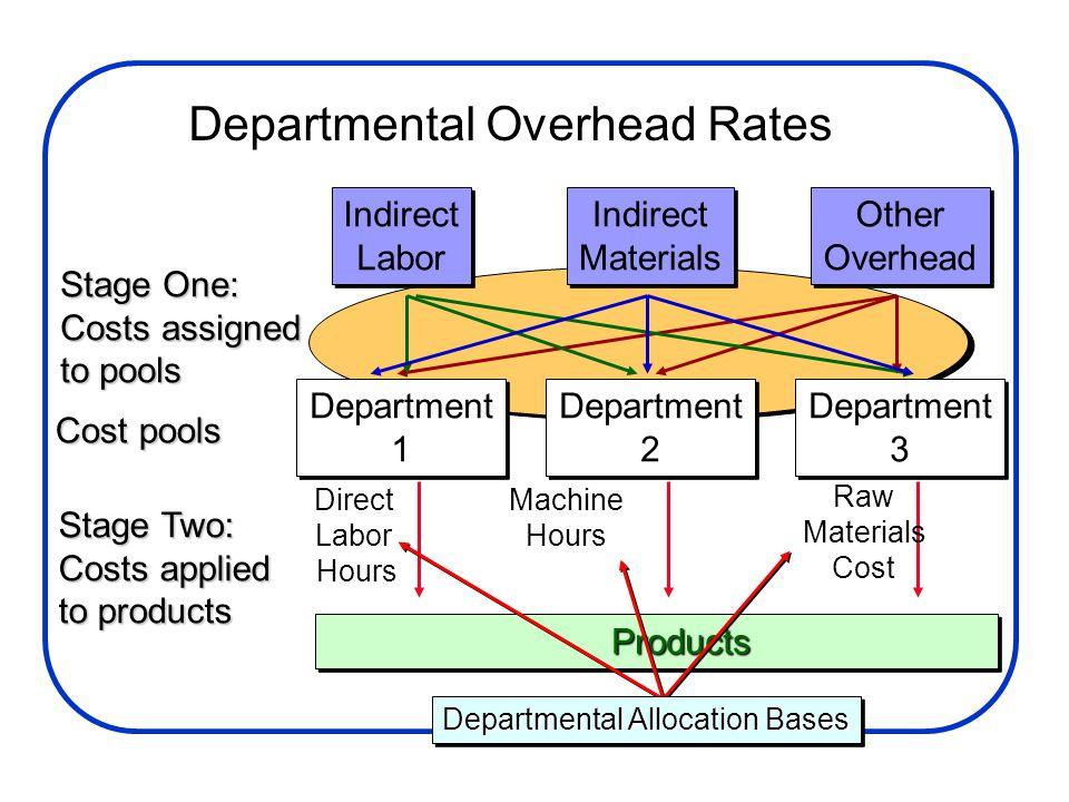 Department 1 Department 1 Department 2 Department 2 Department 3 Department 3 Cost pools Indirect Labor Indirect Labor Indirect Materials Indirect Mat
