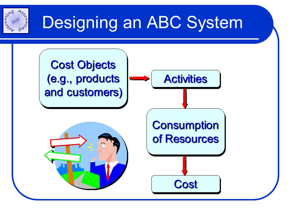 Designing an ABC System Cost Objects (e.g., products and customers) Cost Objects (e.g., products and customers) ActivitiesActivities Consumption of Re