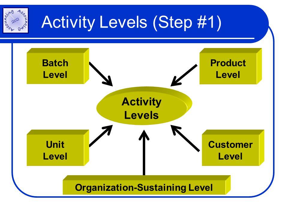 Activity Levels (Step #1) Activity Levels Product Level Customer Level Unit Level Batch Level Organization-Sustaining Level