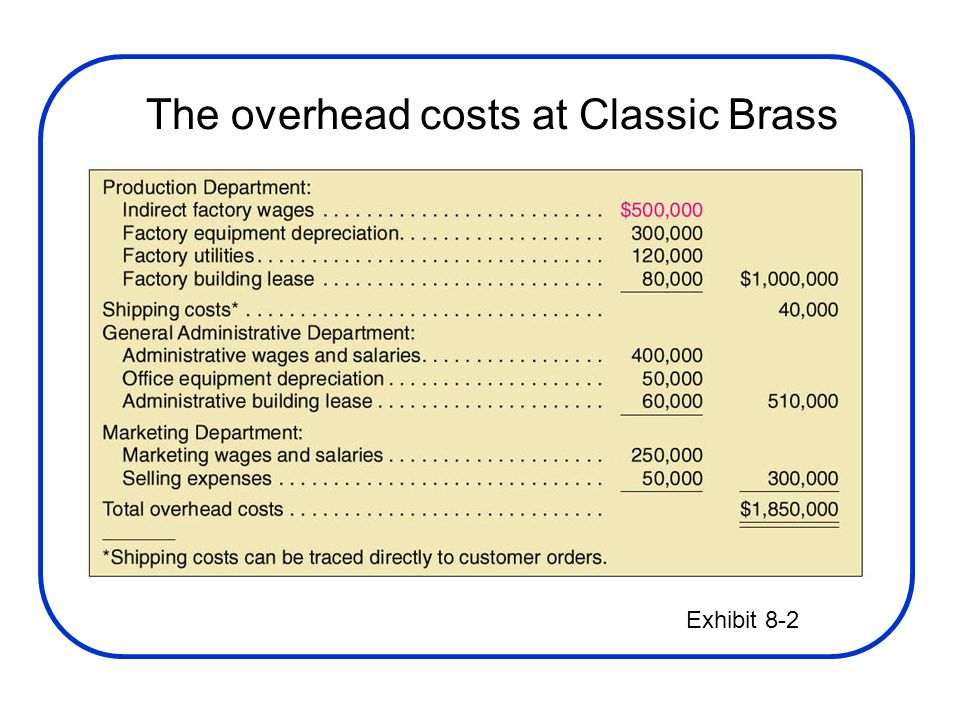 The overhead costs at Classic Brass Exhibit 8-2