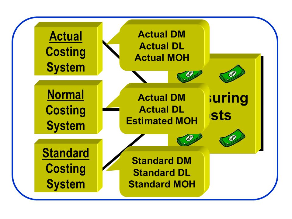 Actual Costing System Normal Costing System Standard Costing System Measuring Costs Actual DM Actual DL Actual MOH Actual DM Actual DL Estimated MOH S
