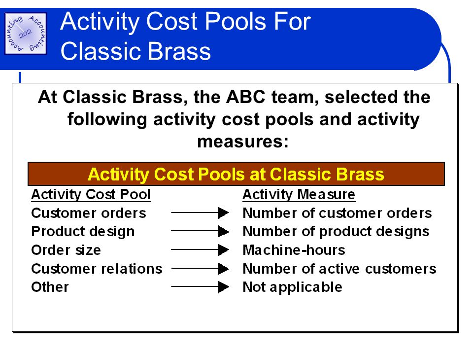 At Classic Brass, the ABC team, selected the following activity cost pools and activity measures: Step #1: Identify and Define Activities and Activity