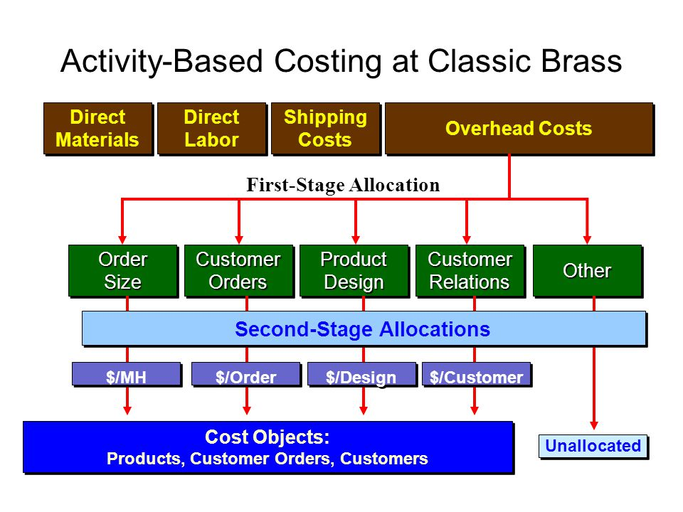 Activity-Based Costing at Classic Brass Direct Materials Direct Materials Direct Labor Direct Labor Shipping Costs Shipping Costs Overhead Costs Cost