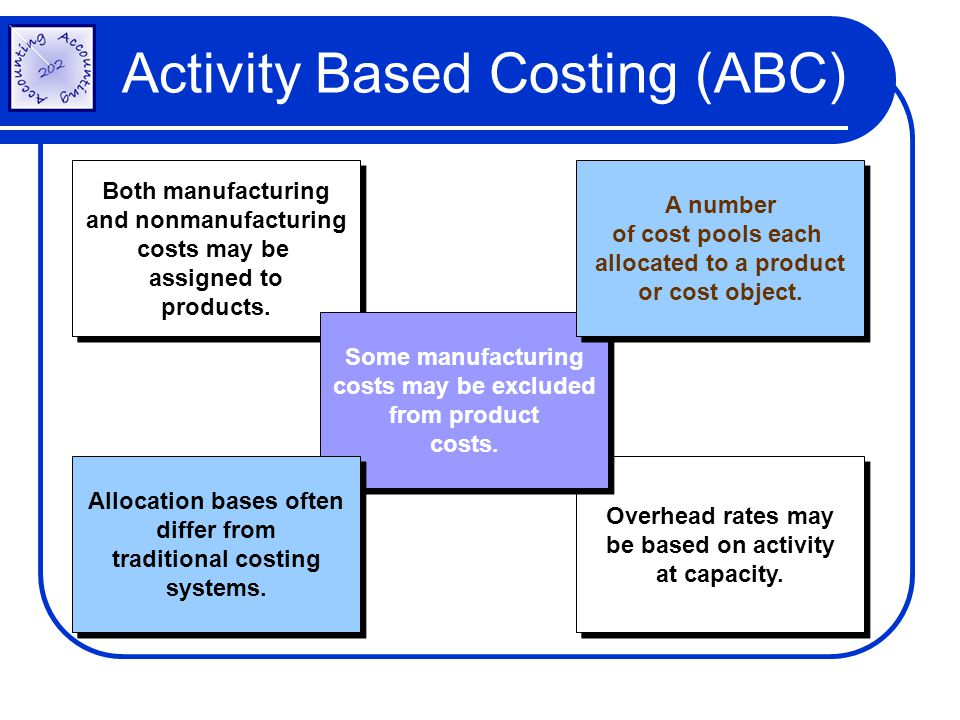 Overhead rates may be based on activity at capacity. Overhead rates may be based on activity at capacity. Activity Based Costing (ABC) Both manufactur