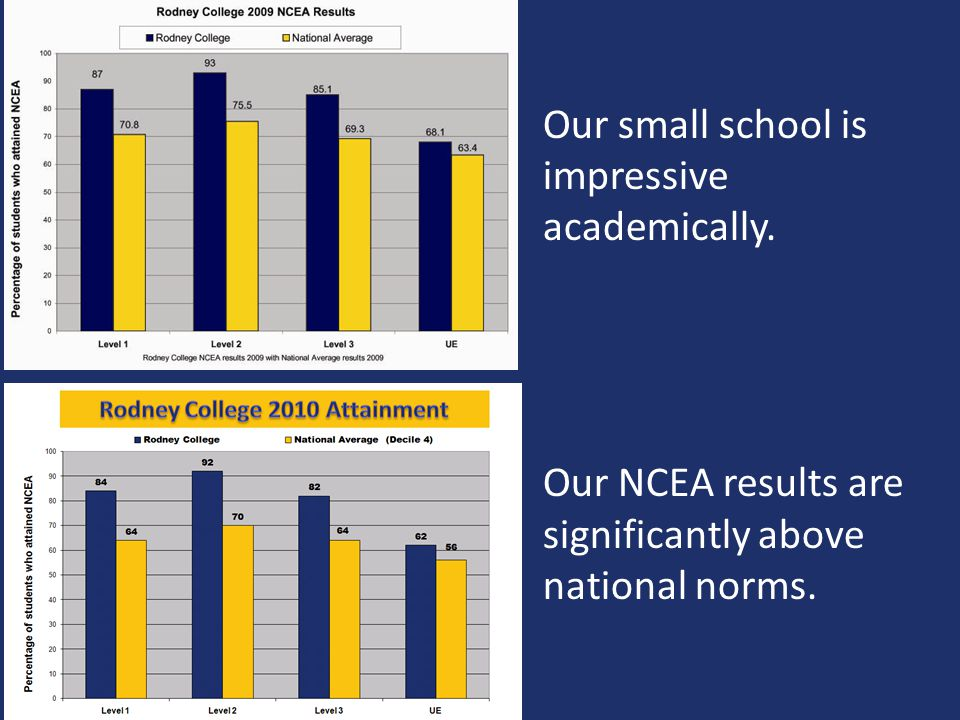 Our small school is impressive academically.