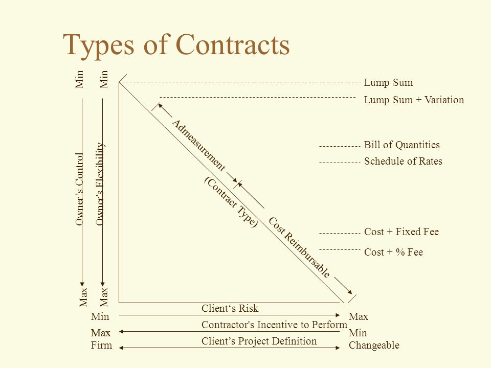 Types of Contracts Lump Sum Lump Sum + Variation Bill of Quantities Schedule of Rates Cost + Fixed Fee Cost + % Fee (Contract Type) Admeasurement Cost