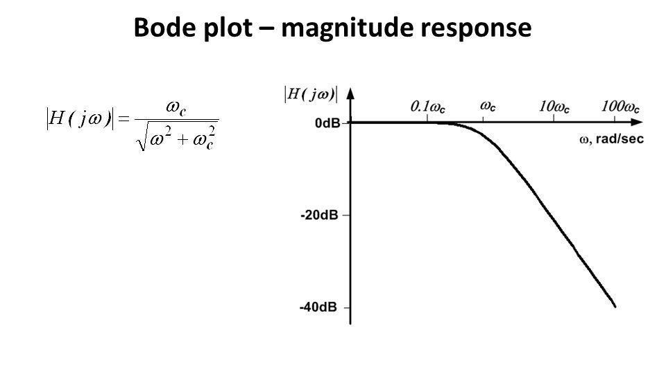 Bode plot – magnitude response